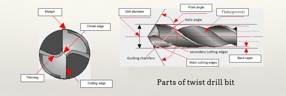 main parts of twist drills - HSS Twist Drills
